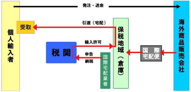国際宅配便フロー図