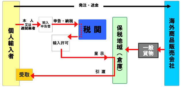 一般輸入通関フロー図